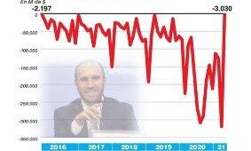 Déficit: El rojo primario rozó los $200 mil millones en septiembre